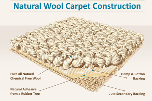Natural Carpet Construction; Earth Weave; EarthWeave; Earth Weave Carpets; Earth Weave Natural Carpets